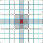 The three groups of a sudoku grid.