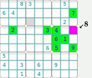 Visual method by inclusion for a sudoku grid.